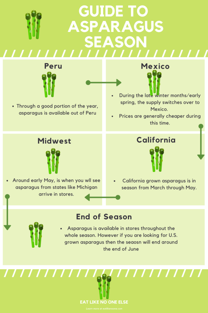 Infographic as a guide to asparagus season