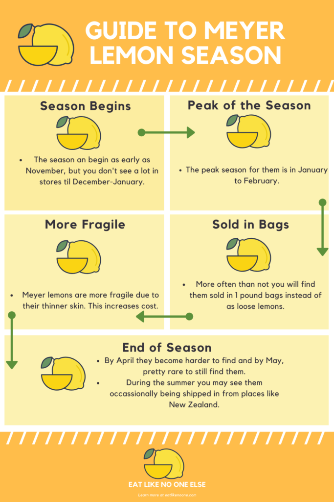 Infographic detailing the Meyer lemon season with information that is in this post.