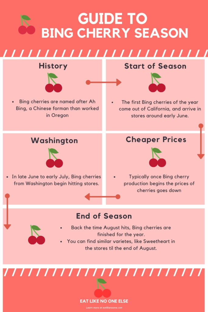 An info graphic documenting the Bing cherry season from beginning to end, including information featured in this blog post