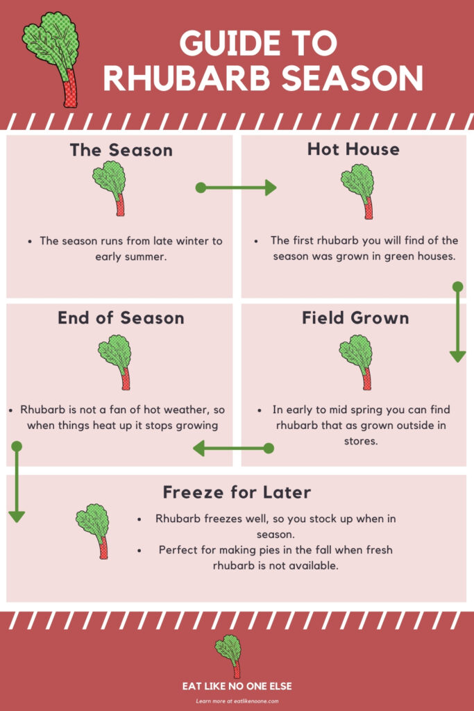 An info graphic summarizing information from this post on rhubarb season
